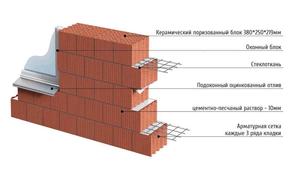 kirpichna stena 1 - Анис